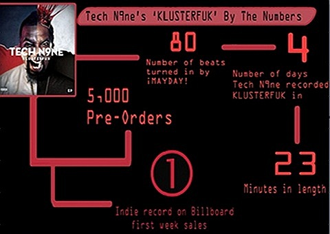 Tech N9ne - By The Numbers