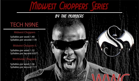 Choppers Infographic